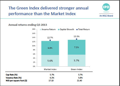 IPD Green Index